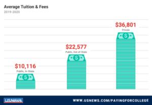 Average Tution and Fees